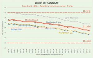 Beginn der Apfelblüte seit 1960 in Deutschland, ausgewählte Bundesländer