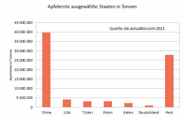 Apfelanbaugebiete: Apfelernte einiger Staaten 2013